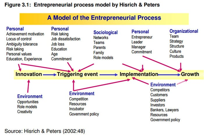Entrepreneurial process by Hirish y Peters