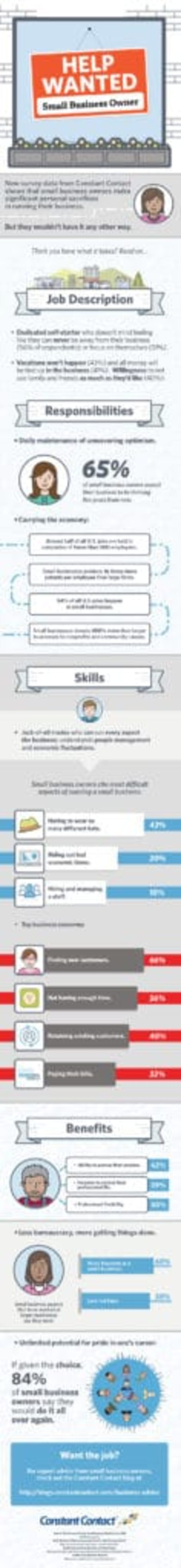 Small Business Owner Infographic