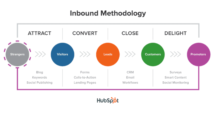 inbound-marketing-methodologia