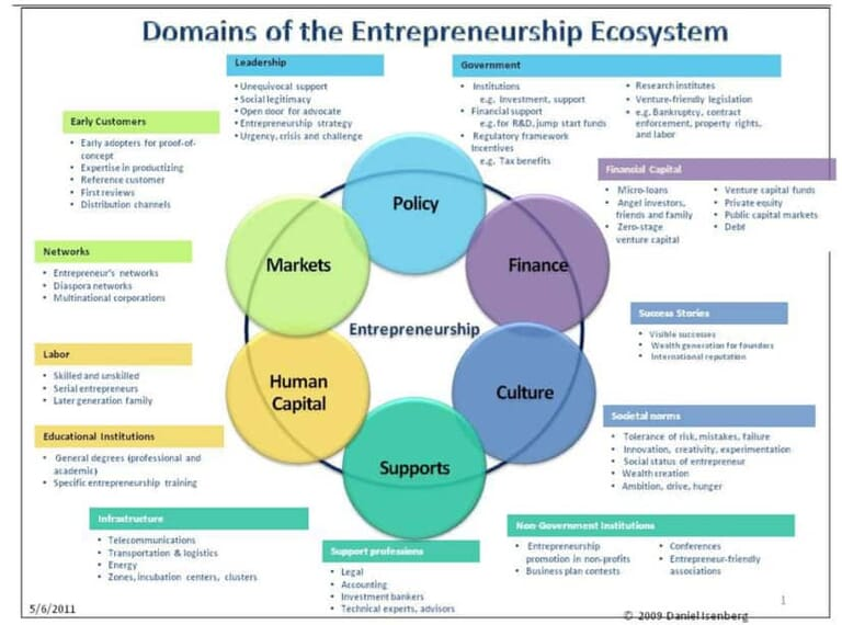 Domains of the entrepreneurship ecosystem by Isenberg